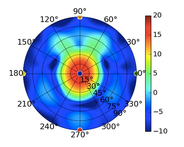 UMA-D_5.5GHz.png