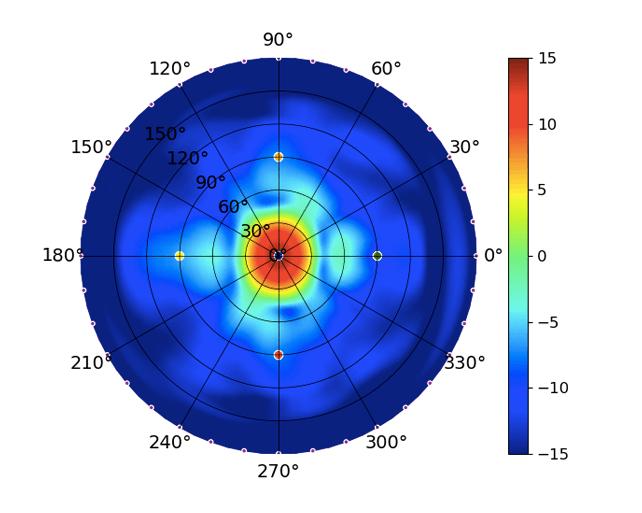 UWB-XG High 5.5GHz.png